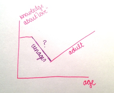 Plot of age v knowledge about love