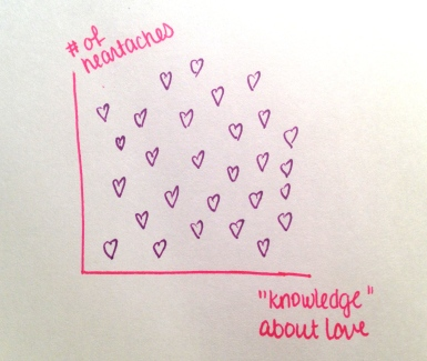 Plot of knowledge v heartache